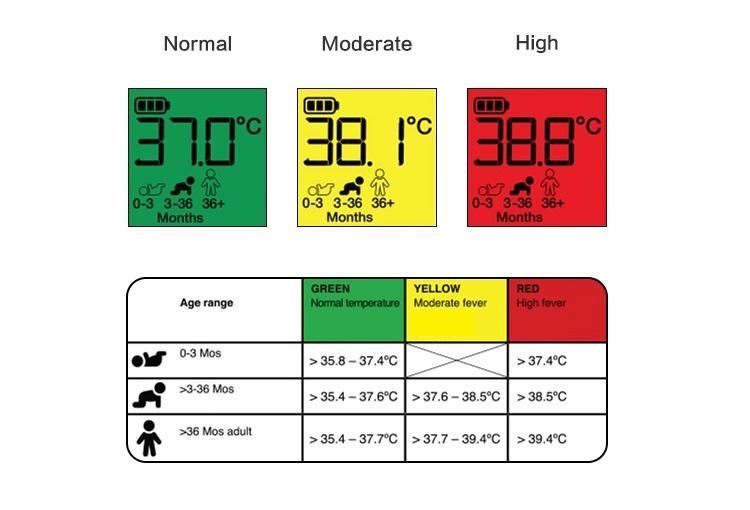 What temperature should your baby be? | Nurofen Australia